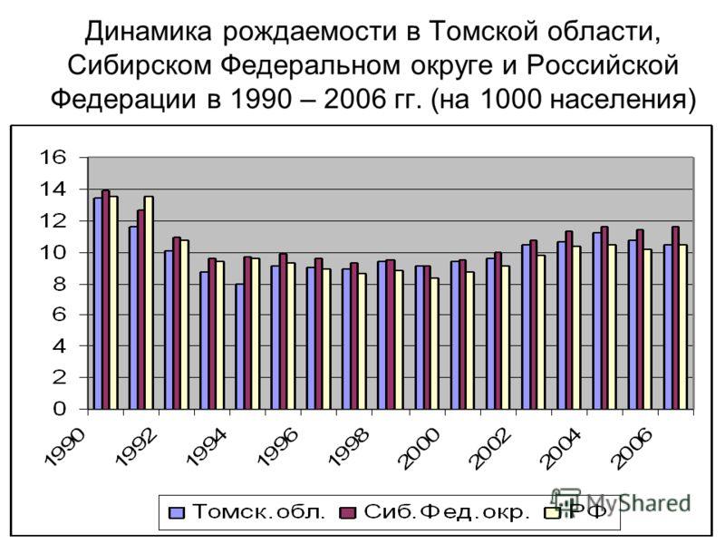 Динамика рождаемости в Томской области, Сибирском Федеральном округе и Российской Федерации в 1990 – 2006 гг. (на 1000 населения)