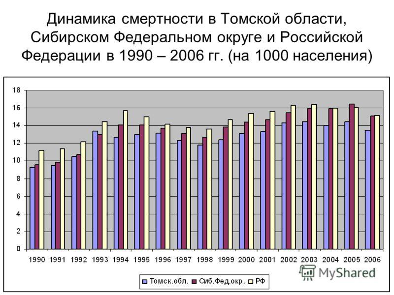 Динамика смертности в Томской области, Сибирском Федеральном округе и Российской Федерации в 1990 – 2006 гг. (на 1000 населения)
