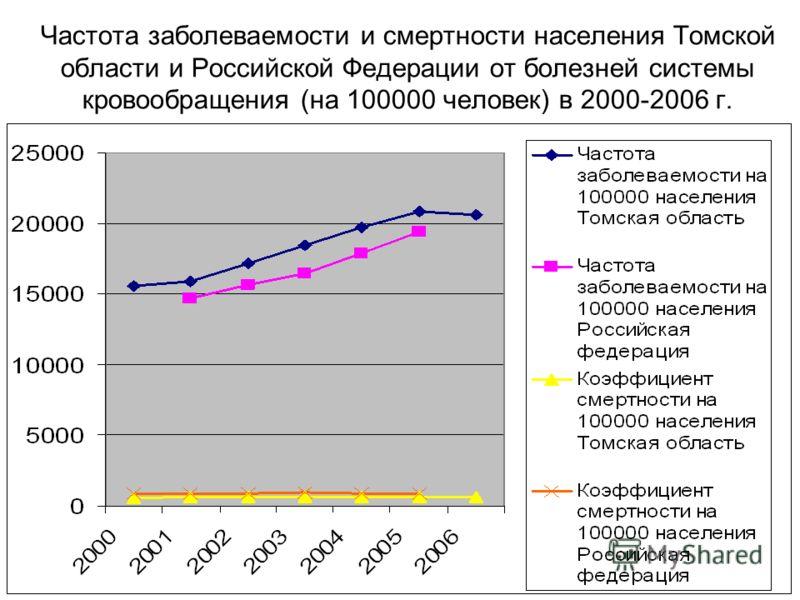 Частота заболеваемости и смертности населения Томской области и Российской Федерации от болезней системы кровообращения (на 100000 человек) в 2000-2006 г.