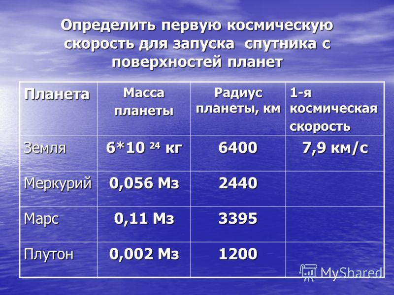 Определить первую космическую скорость для запуска спутника с поверхностей планет Планета Масса планеты Радиус планеты, км 1-я космическая скорость Земля 6*10 24 кг 6400 7,9 км/с Меркурий 0,056 Мз 2440 Марс 0,11 Мз 3395 Плутон 0,002 Мз 1200