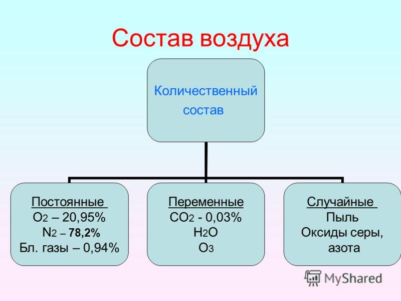 Состав воздуха Количественный состав Постоянные О2 – 20,95% N2 – 78,2% Бл. газы – 0,94% Переменные СО2 - 0,03% Н2О О3 Случайные Пыль Оксиды серы, азота