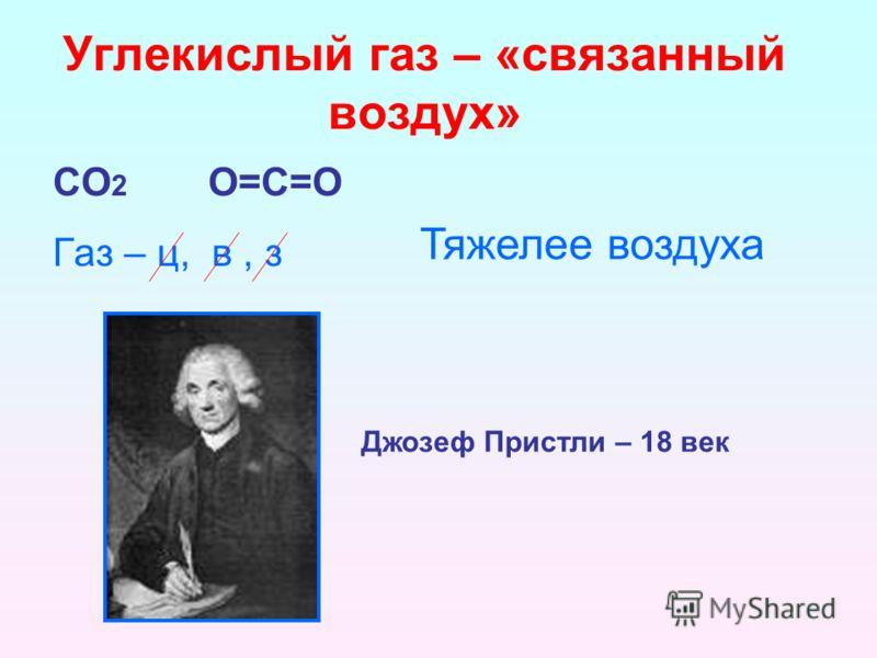 Углекислый газ – «связанный воздух» СО 2 О=С=О Газ – ц, в, з Тяжелее воздуха Джозеф Пристли – 18 век
