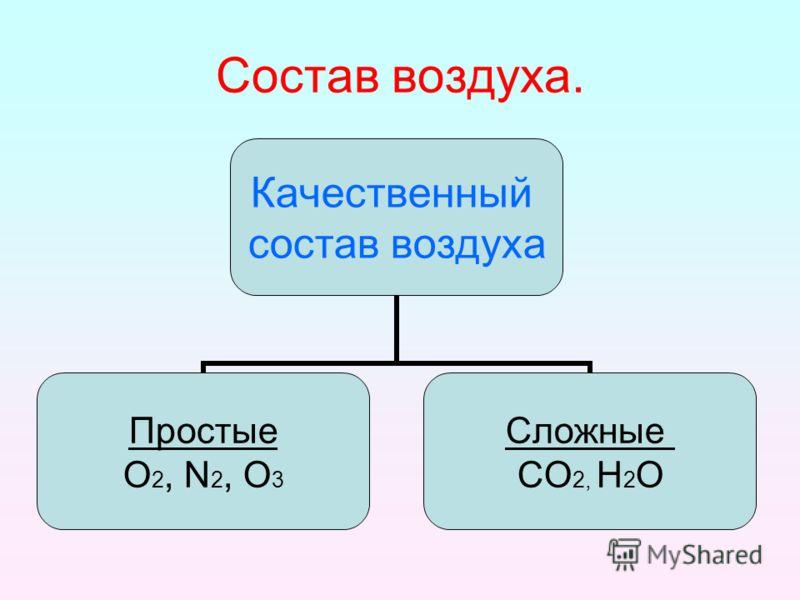 Состав воздуха. Качественный состав воздуха Простые О2, N2, O3 Сложные СО2, Н2О