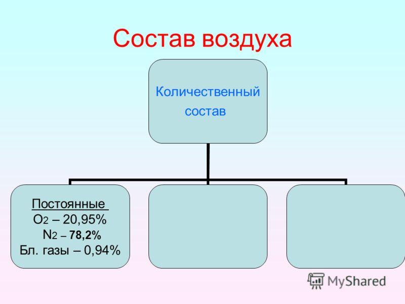 Состав воздуха Количественный состав Постоянные О2 – 20,95% N2 – 78,2% Бл. газы – 0,94%