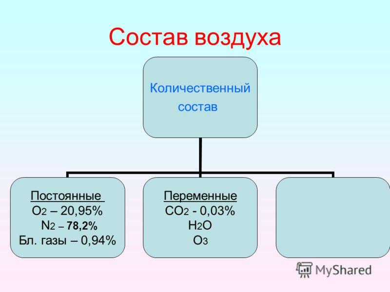Состав воздуха Количественный состав Постоянные О2 – 20,95% N2 – 78,2% Бл. газы – 0,94% Переменные СО2 - 0,03% Н2О О3