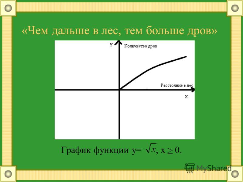 «Чем дальше в лес, тем больше дров» График функции у=, х 0.