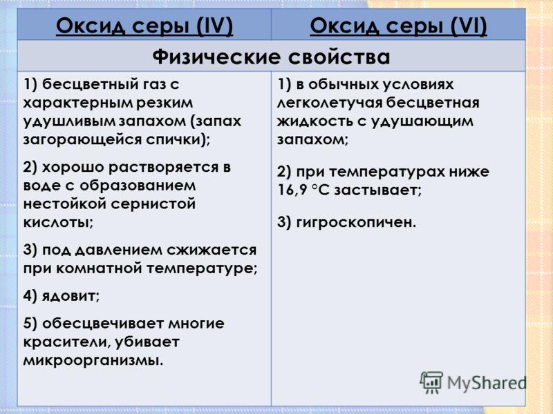Оксид серы (IV)Оксид серы (VI) Физические свойства 1) бесцветный газ с характерным резким удушливым запахом (запах загорающейся спички); 2) хорошо растворяется в воде с образованием нестойкой сернистой кислоты; 3) под давлением сжижается при комнатно