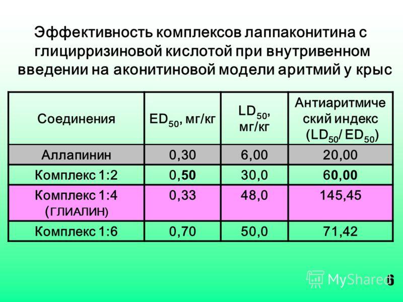 Эффективность комплексов лаппаконитина с глицирризиновой кислотой при внутривенном введении на аконитиновой модели аритмий у крыс СоединенияED 50, мг/кг LD 50, мг/кг Антиаритмиче ский индекс (LD 50 / ED 50 ) Аллапинин0,306,0020,00 Комплекс 1:20, 50 3