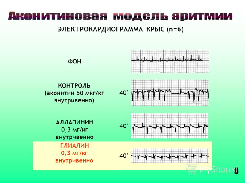 КОНТРОЛЬ (аконитин 50 мкг/кг внутривенно) АЛЛАПИНИН 0,3 мг/кг внутривенно ГЛИАЛИН 0,3 мг/кг внутривенно 40' ФОН ЭЛЕКТРОКАРДИОГРАММА КРЫС (n=6) 8