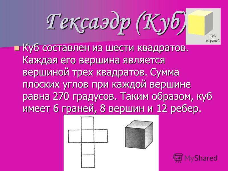 Гексаэдр (Куб) Куб составлен из шести квадратов. Каждая его вершина является вершиной трех квадратов. Сумма плоских углов при каждой вершине равна 270 градусов. Таким образом, куб имеет 6 граней, 8 вершин и 12 ребер. Куб составлен из шести квадратов.
