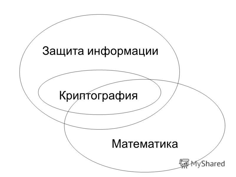 Защита информации Математика Криптография