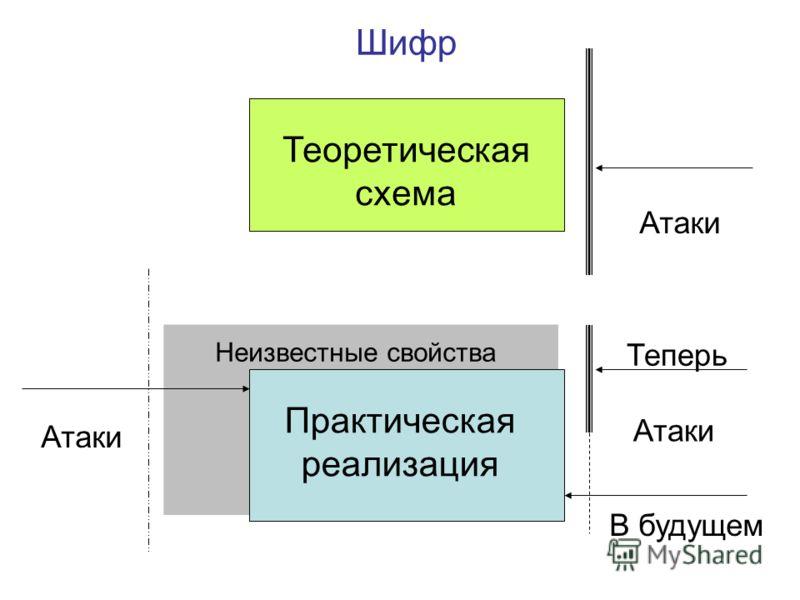 Шифр Теоретическая схема Атаки Практическая реализация Атаки Неизвестные свойства Атаки Теперь В будущем