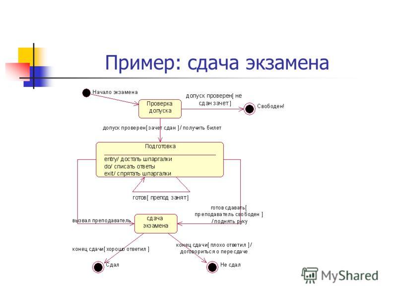 Пример: сдача экзамена