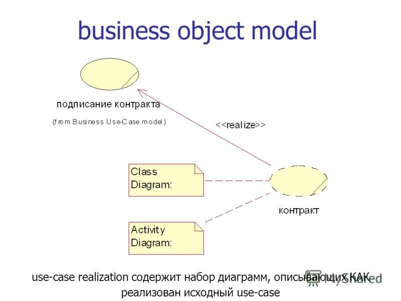 business object model use-case realization содержит набор диаграмм, описывающих КАК реализован исходный use-case