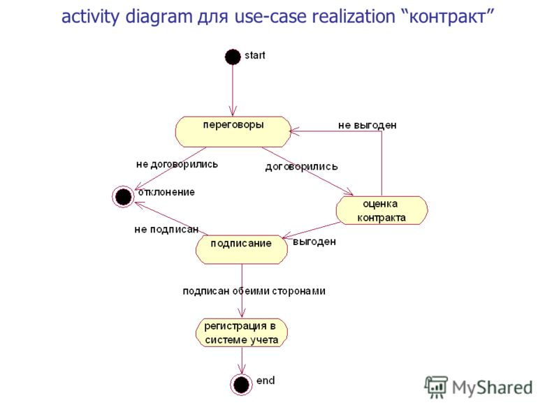 activity diagram для use-case realization контракт