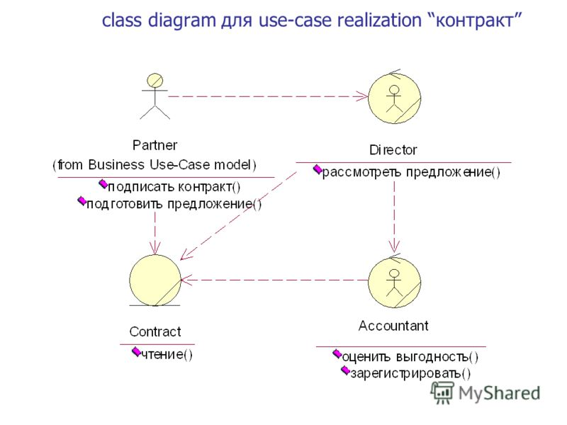 class diagram для use-case realization контракт
