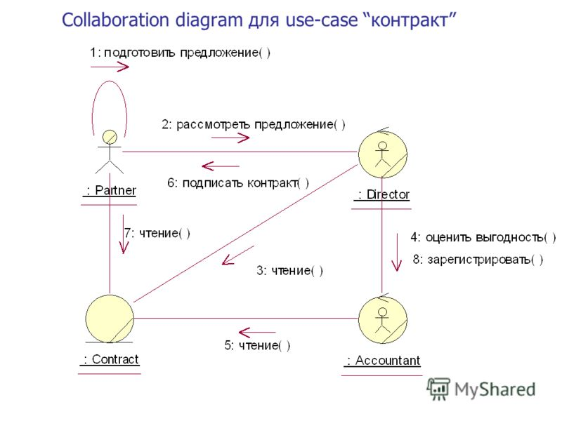 Collaboration diagram для use-case контракт