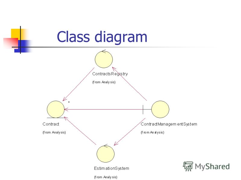 Сlass diagram