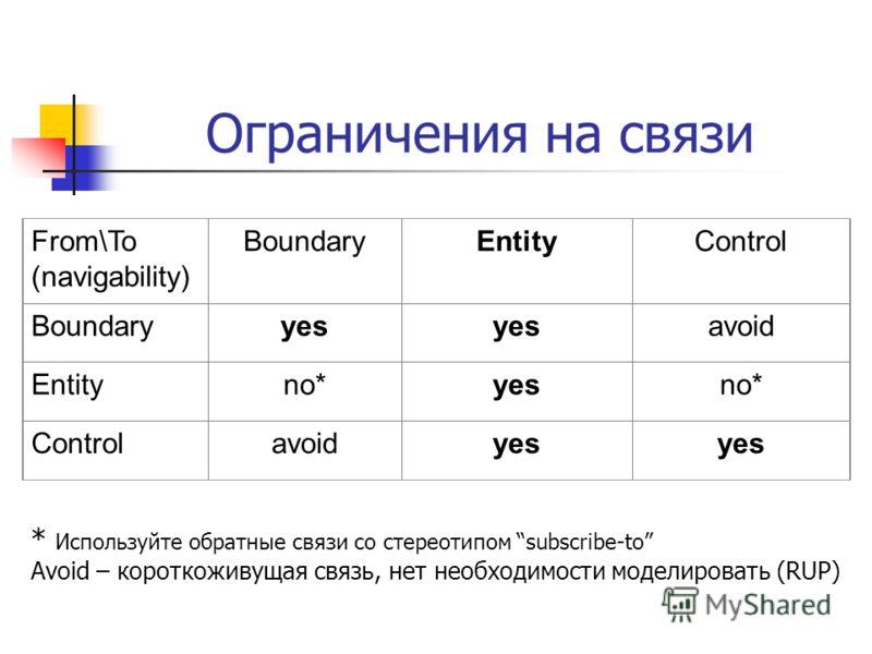 Ограничения на связи From\To (navigability) BoundaryEntityControl Boundaryyes avoid Entityno*yesno* Controlavoidyes * Используйте обратные связи со стереотипом subscribe-to Avoid – короткоживущая связь, нет необходимости моделировать (RUP)