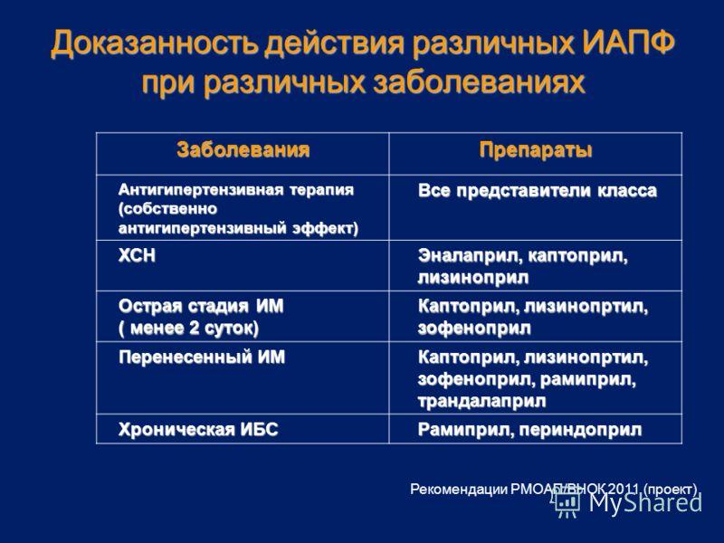 Рекомендации РМОАП/ВНОК 2011 (проект) Доказанность действия различных ИАПФ при различных заболеваниях ЗаболеванияПрепараты Антигипертензивная терапия (собственно антигипертензивный эффект) Все представители класса ХСН Эналаприл, каптоприл, лизиноприл