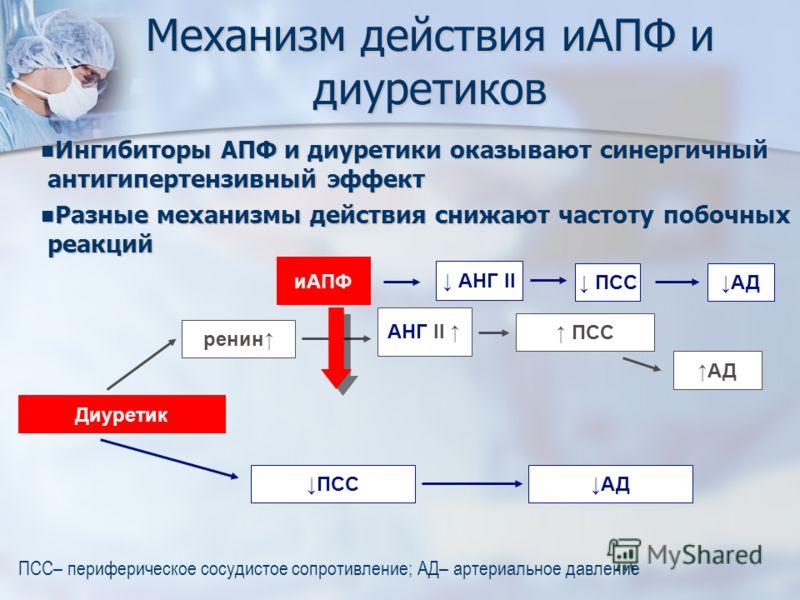Механизм действия иАПФ и диуретиков Ингибиторы АПФ и диуретики оказывают синергичный антигипертензивный эффект Ингибиторы АПФ и диуретики оказывают синергичный антигипертензивный эффект Разные механизмы действия снижают частоту побочных реакций Разны