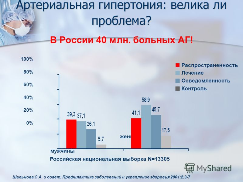 В России 40 млн. больных АГ! Российская национальная выборка N=13305 Шальнова С.А. и соавт. Профилактика заболеваний и укрепление здоровья 2001;2:3-7 мужчины женщины 100% 80% 60% 40% 20% 0% Распространенность Лечение Осведомленность Контроль Артериал