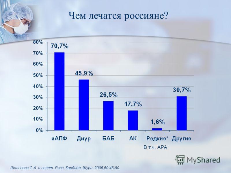 Чем лечатся россияне? В т.ч. АРА Шальнова С.А. и соавт. Росс. Кардиол. Журн. 2006;60:45-50