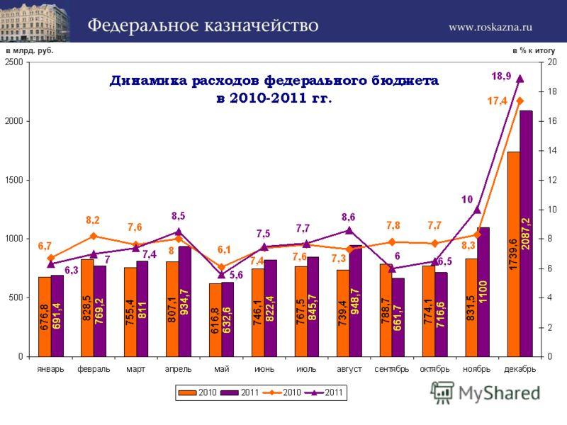 в % к итогув млрд. руб.
