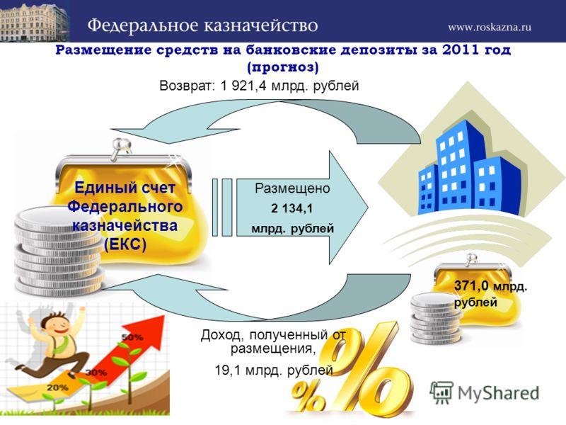 Размещение средств на банковские депозиты за 2011 год (прогноз) Единый счет Федерального казначейства (ЕКС) Размещено 2 134,1 млрд. рублей Возврат: 1 921,4 млрд. рублей Доход, полученный от размещения, 19,1 млрд. рублей 371,0 млрд. рублей