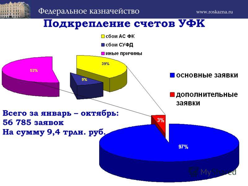 Подкрепление счетов УФК Всего за январь – октябрь: 56 785 заявок На сумму 9,4 трлн. руб.