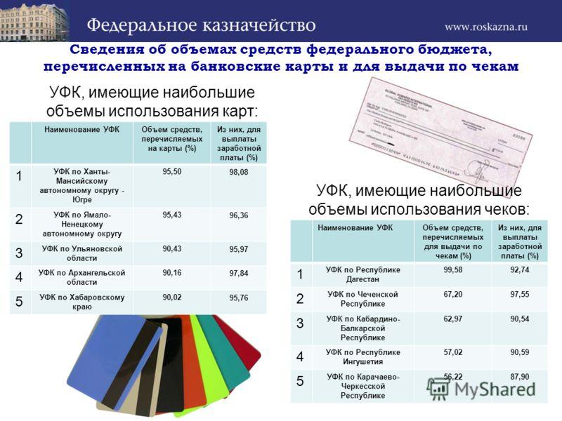 УФК, имеющие наибольшие объемы использования карт: Наименование УФКОбъем средств, перечисляемых на карты (%) Из них, для выплаты заработной платы (%) 1 УФК по Ханты- Мансийскому автономному округу - Югре 95,5098,08 2 УФК по Ямало- Ненецкому автономно