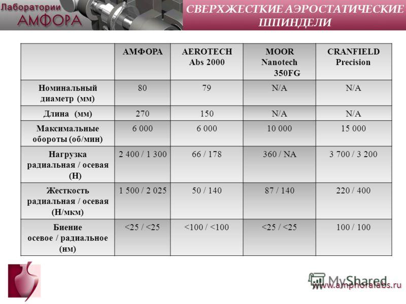 www.amphoralabs.ru АМФОРАAEROTECH Abs 2000 MOOR Nanotech 350FG CRANFIELD Precision Номинальный диаметр (мм) 8079N/A Длина (мм)270150N/A Максимальные обороты (об/мин) 6 000 10 00015 000 Нагрузка радиальная / осевая (Н) 2 400 / 1 30066 / 178360 / NA3 7
