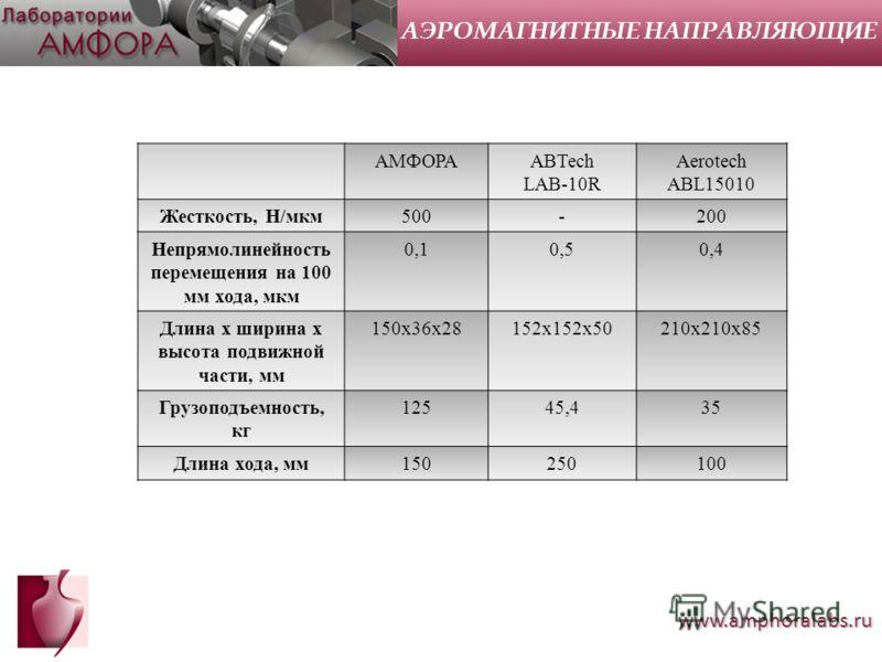 www.amphoralabs.ru АМФОРАABTech LAB-10R Aerotech ABL15010 Жесткость, Н/мкм500-200 Непрямолинейность перемещения на 100 мм хода, мкм 0,10,50,4 Длина х ширина х высота подвижной части, мм 150х36х28152х152х50210х210х85 Грузоподъемность, кг 12545,435 Дли