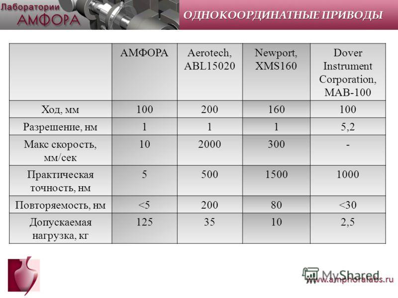 www.amphoralabs.ru АМФОРАAerotech, ABL15020 Newport, XMS160 Dover Instrument Corporation, MAB-100 Ход, мм100200160100 Разрешение, нм1115,2 Макс скорость, мм/сек 102000300- Практическая точность, нм 550015001000 Повторяемость, нм