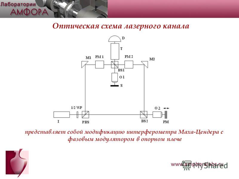 Оптическая схема лазерного канала представляет собой модификацию интерферометра Маха-Цендера с фазовым модулятором в опорном плече www.amphoralabs.ru