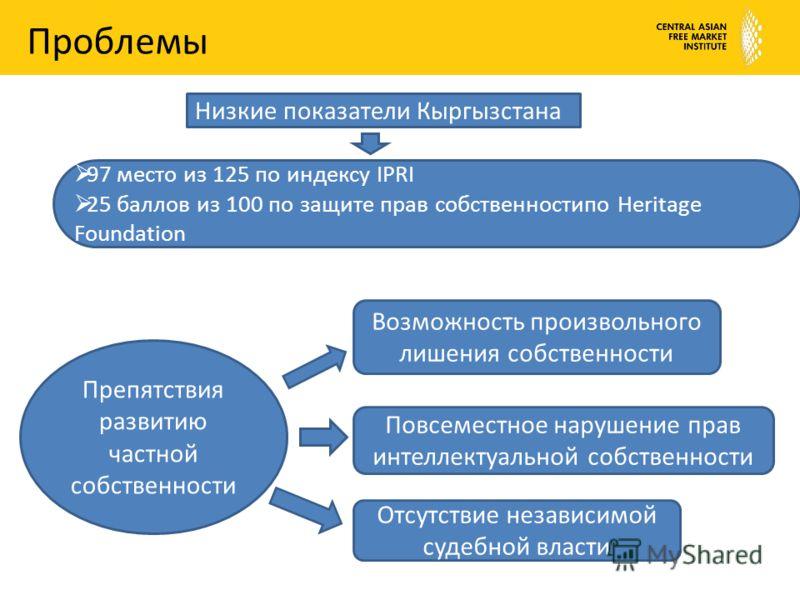 Проблемы 97 место из 125 по индексу IPRI 25 баллов из 100 по защите прав собственностипо Heritage Foundation Низкие показатели Кыргызстана Возможность произвольного лишения собственности Повсеместное нарушение прав интеллектуальной собственности Отсу