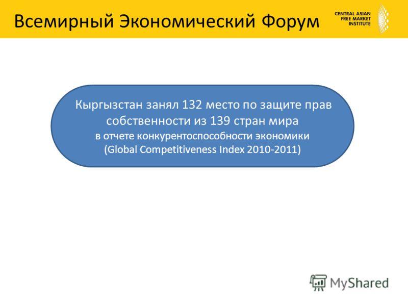 Всемирный Экономический Форум Кыргызстан занял 132 место по защите прав собственности из 139 стран мира в отчете конкурентоспособности экономики (Global Competitiveness Index 2010-2011)