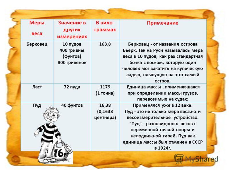 Меры веса Значение в других измерениях В кило- граммах Примечание Берковец10 пудов 400 гривны (фунтов) 800 гривенок 163,8Берковец - от названия острова Бьерк. Так на Руси называлась мера веса в 10 пудов, как раз стандартная бочка с воском, которую од