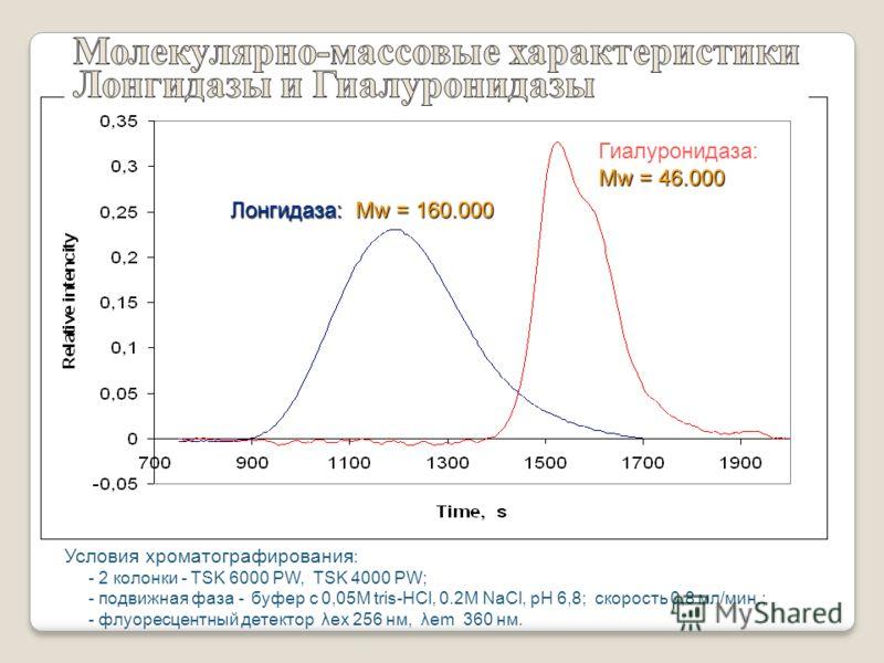 Условия хроматографирования : - 2 колонки - TSK 6000 PW, TSK 4000 PW; - подвижная фаза - буфер с 0,05М tris-HCl, 0.2M NaCl, pH 6,8; скорость 0,8 мл/мин.; - флуоресцентный детектор λex 256 нм, λem 360 нм. Лонгидаза: Mw = 160.000 Гиалуронидаза: Mw = 46