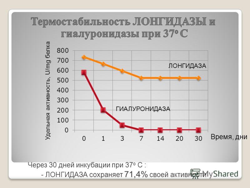 Через 30 дней инкубации при 37 о С : - ЛОНГИДАЗА сохраняет 71,4% своей активности Удельная активность, U/mg белка Время, дни ЛОНГИДАЗА ГИАЛУРОНИДАЗА