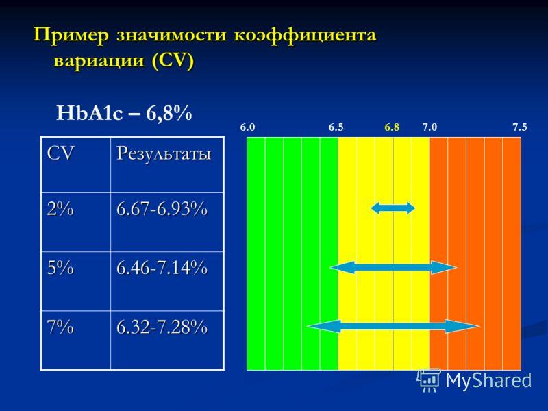 Пример значимости коэффициента вариации (CV) CVРезультаты 2%6.67-6.93% 5%6.46-7.14% 7%6.32-7.28% HbA1c – 6,8% 6.86.57.0 7.5 6.0