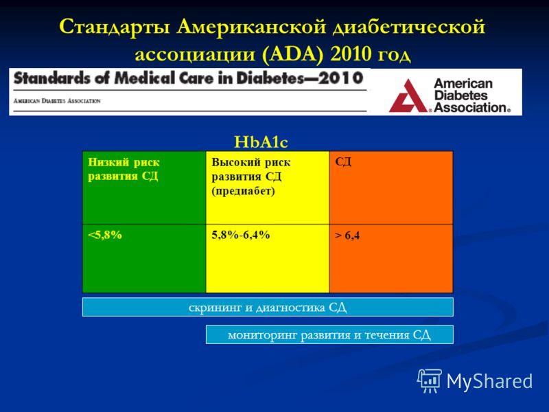 Стандарты Американской диабетической ассоциации (ADA) 2010 год Низкий риск развития СД Высокий риск развития СД (предиабет) СД  6,4 скрининг и диагностика СД мониторинг развития и течения СД HbA1c