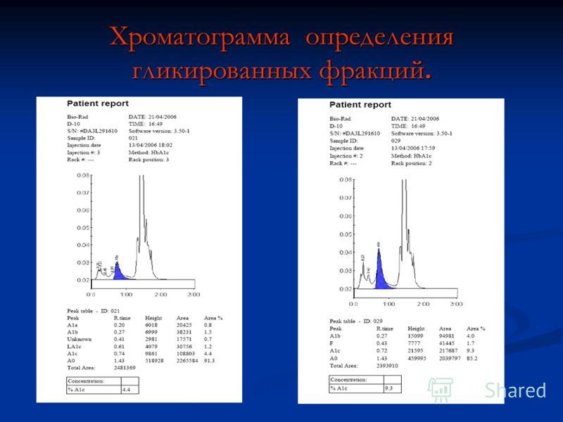 Хроматограмма определения гликированных фракций.