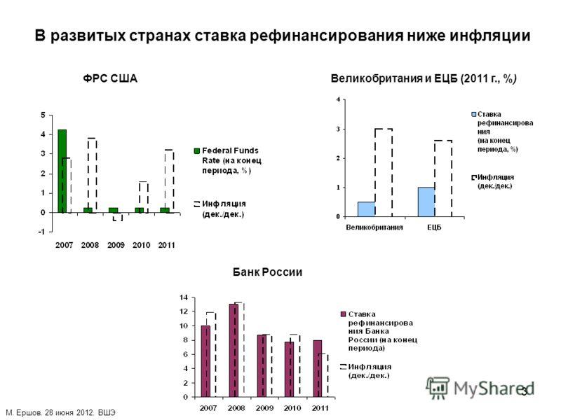 3 В развитых странах ставка рефинансирования ниже инфляции ФРС СШАВеликобритания и ЕЦБ (2011 г., %) Банк России М. Ершов. 28 июня 2012. ВШЭ