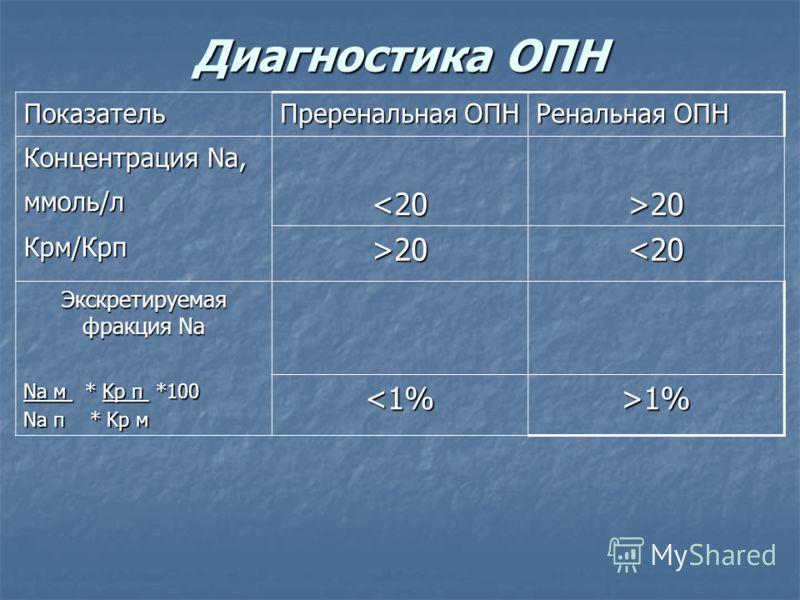 Диагностика ОПН Показатель Преренальная ОПН Ренальная ОПН Концентрация Na, ммоль/л20 Крм/Крп>20