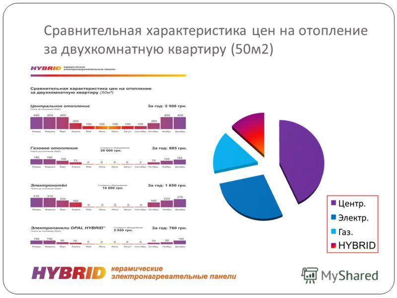 Сравнительная характеристика цен на отопление за двухкомнатную квартиру (50 м 2)