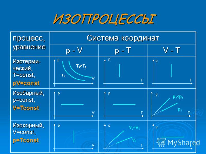 ИЗОПРОЦЕССЫ процесс, уравнение Система координат p - V p - T V - T Изотерми- ческий, T=const, pV=const Изобарный, p=const, V=Tconst Изохорный, V=const, p=Tconst p p p p p p V V V V V V TT TT TT T 2 >T 1 T1T1 p1p1 p 2
