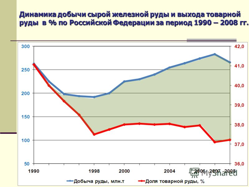 Динамика добычи сырой железной руды и выхода товарной руды в % по Российской Федерации за период 1990 – 2008 гг.