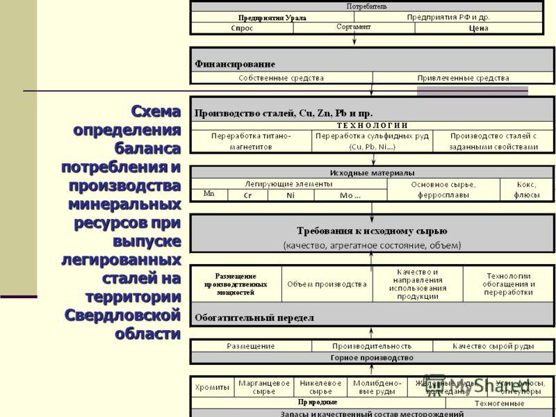 Схема определения баланса потребления и производства минеральных ресурсов при выпуске легированных сталей на территории Свердловской области