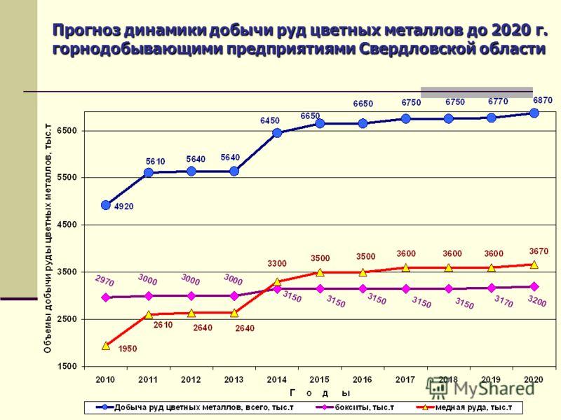 Прогноз динамики добычи руд цветных металлов до 2020 г. горнодобывающими предприятиями Свердловской области